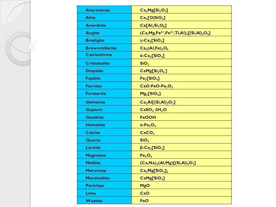 Akermanite Ca2Mg[Si2O7] Alite. Ca3[O|SiO4] Anorthite. Ca[Al2Si2O8] Augite. (Ca,Mg,Fe2+,Fe3+,Ti,Al)2[(Si,Al)2O6]